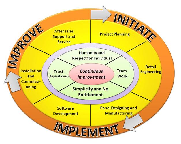 Engineering Design Management Framework: Kaizen Automationrh:kaizentc.com,Design